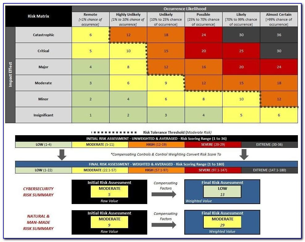 Gdpr Risk Analysis Template