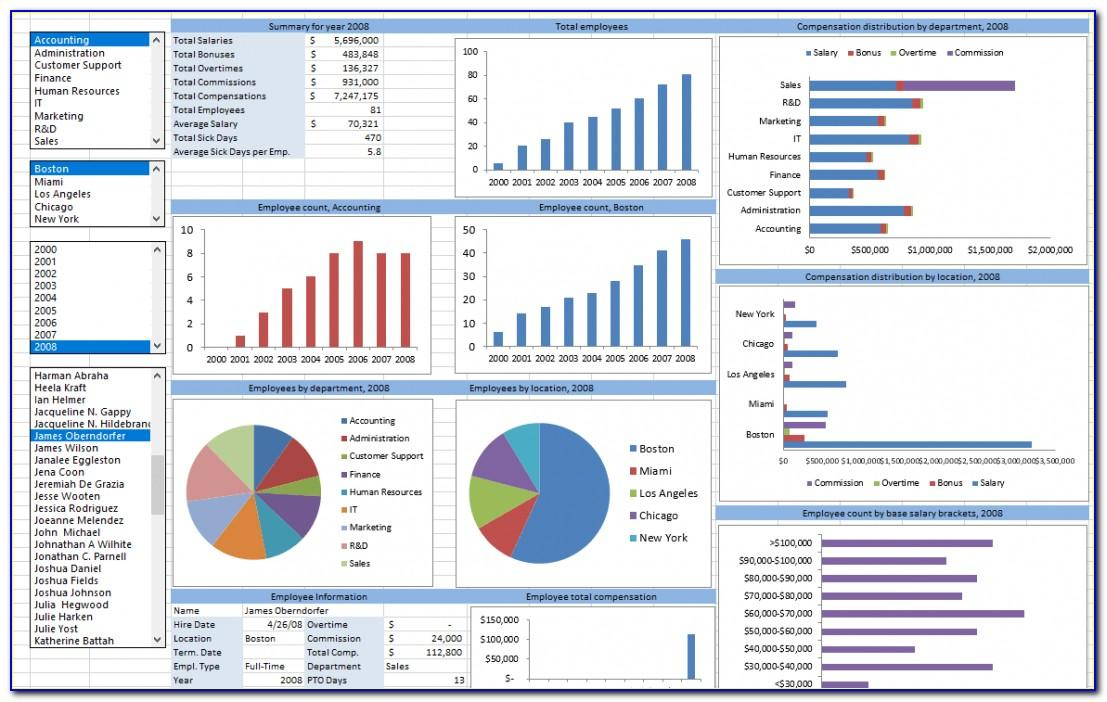Human Resources Dashboard Template Download