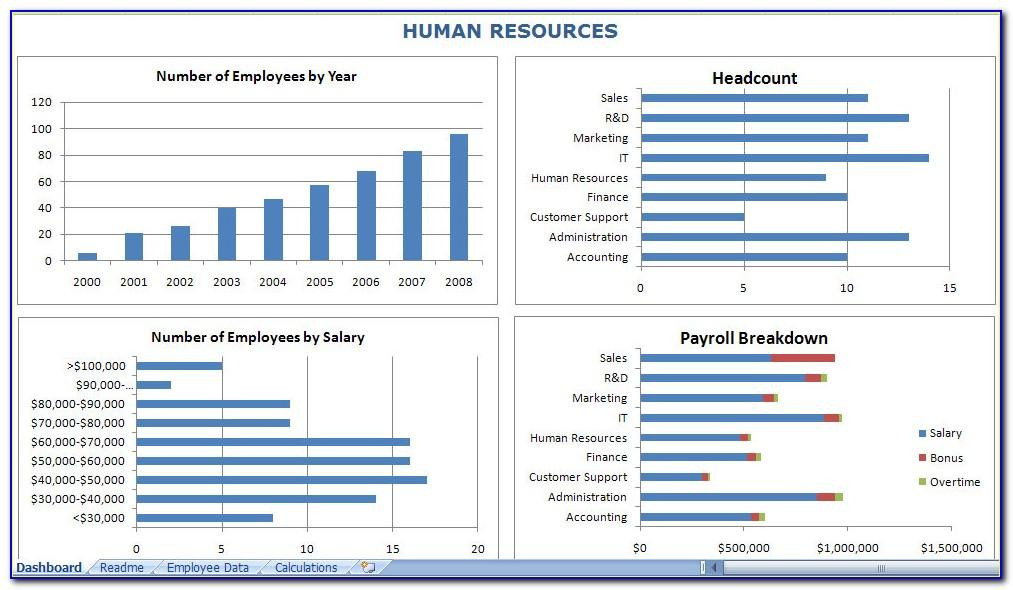 Human Resources Dashboard Template Excel