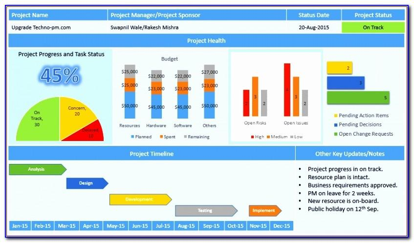 Kpi Dashboard Powerpoint Template Ppt