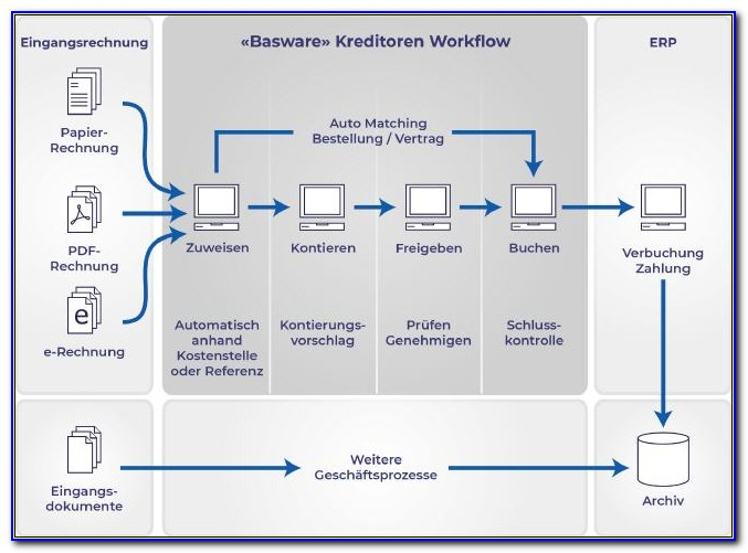 Basware Invoice Processing Monitor