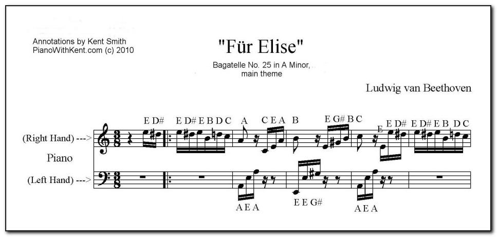 Fur Elise Piano Notes Letters Left Hand