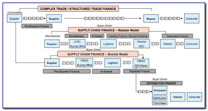 Invoice Factoring Business Plan