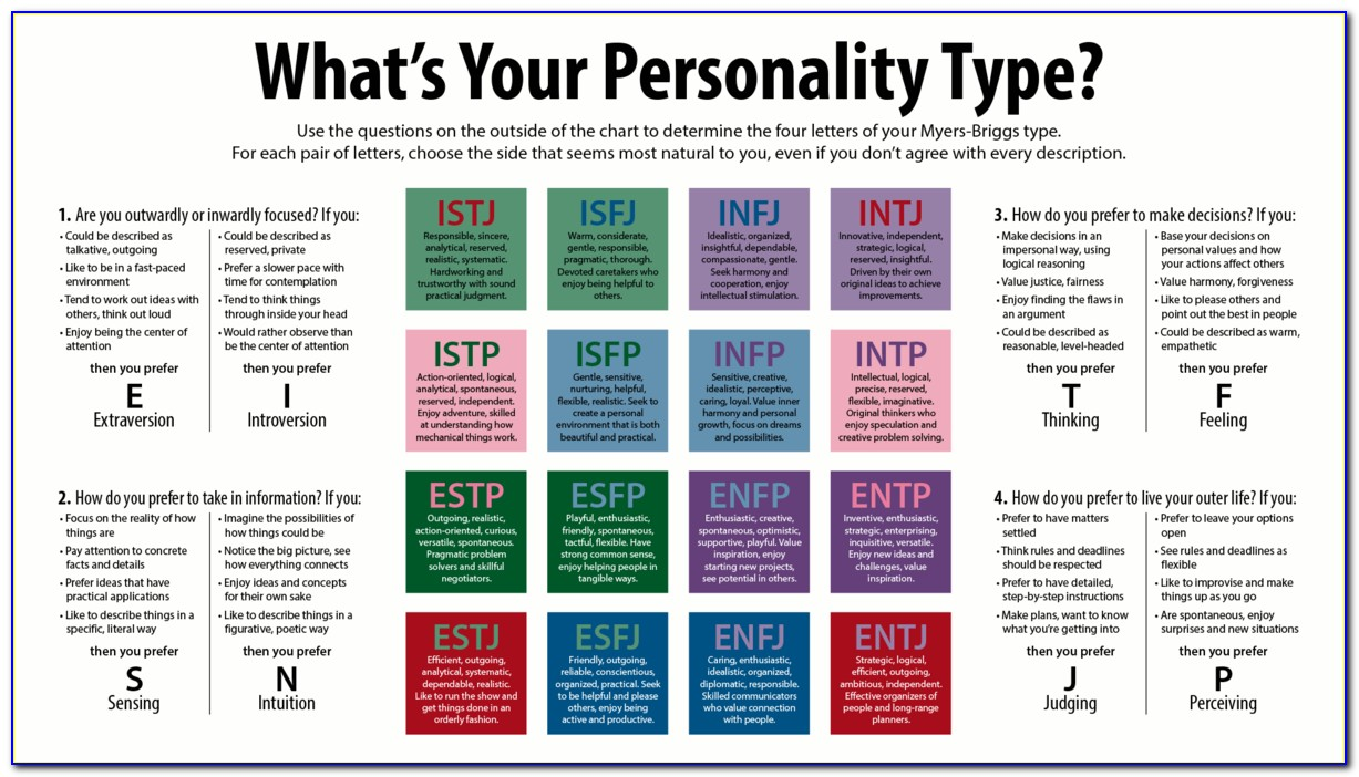 Myers Briggs Each Letter Meaning