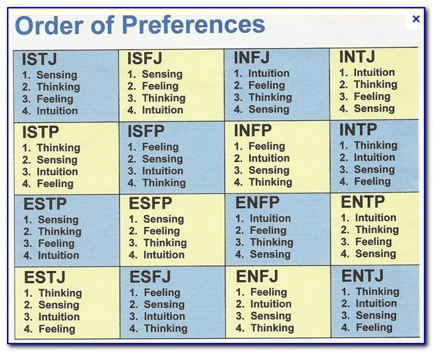 Myers Briggs Personality Test Letter Meanings