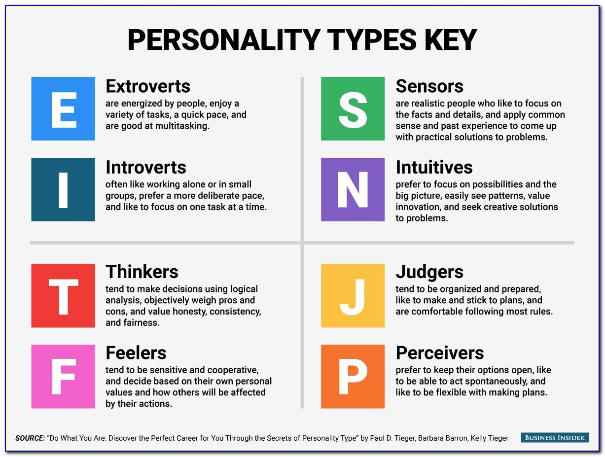 Myers Briggs Personality Types Letter Meanings