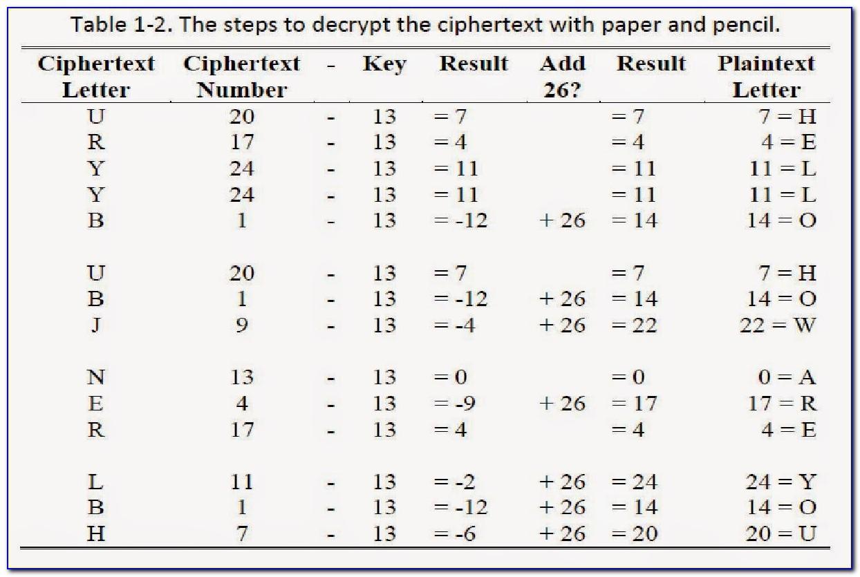 Number To Letter Decrypter Google