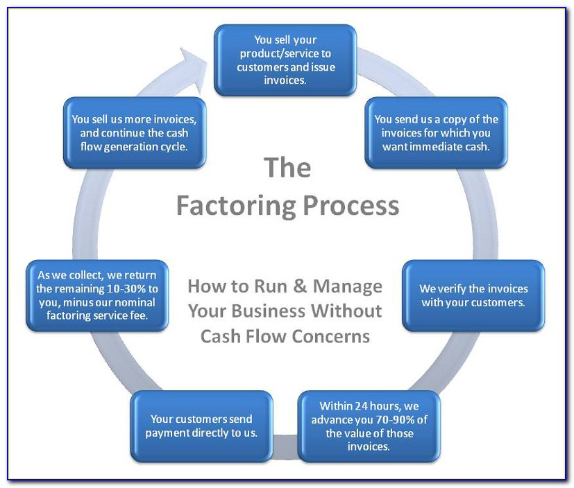 Typical Invoice Factoring Rates