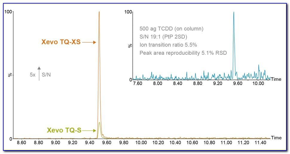 Agilent Ultivo Specifications