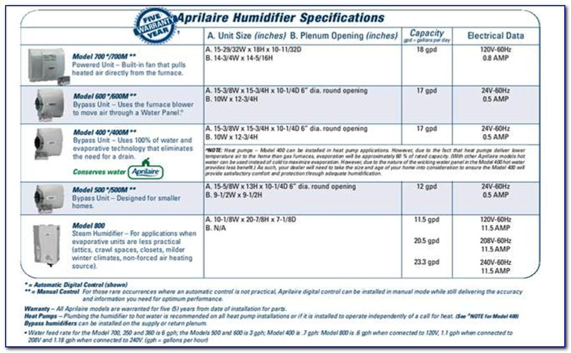 Aprilaire 800 Steam Humidifier Brochure