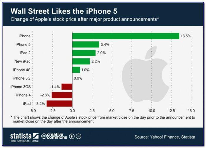 Market Reaction To Apple Announcement