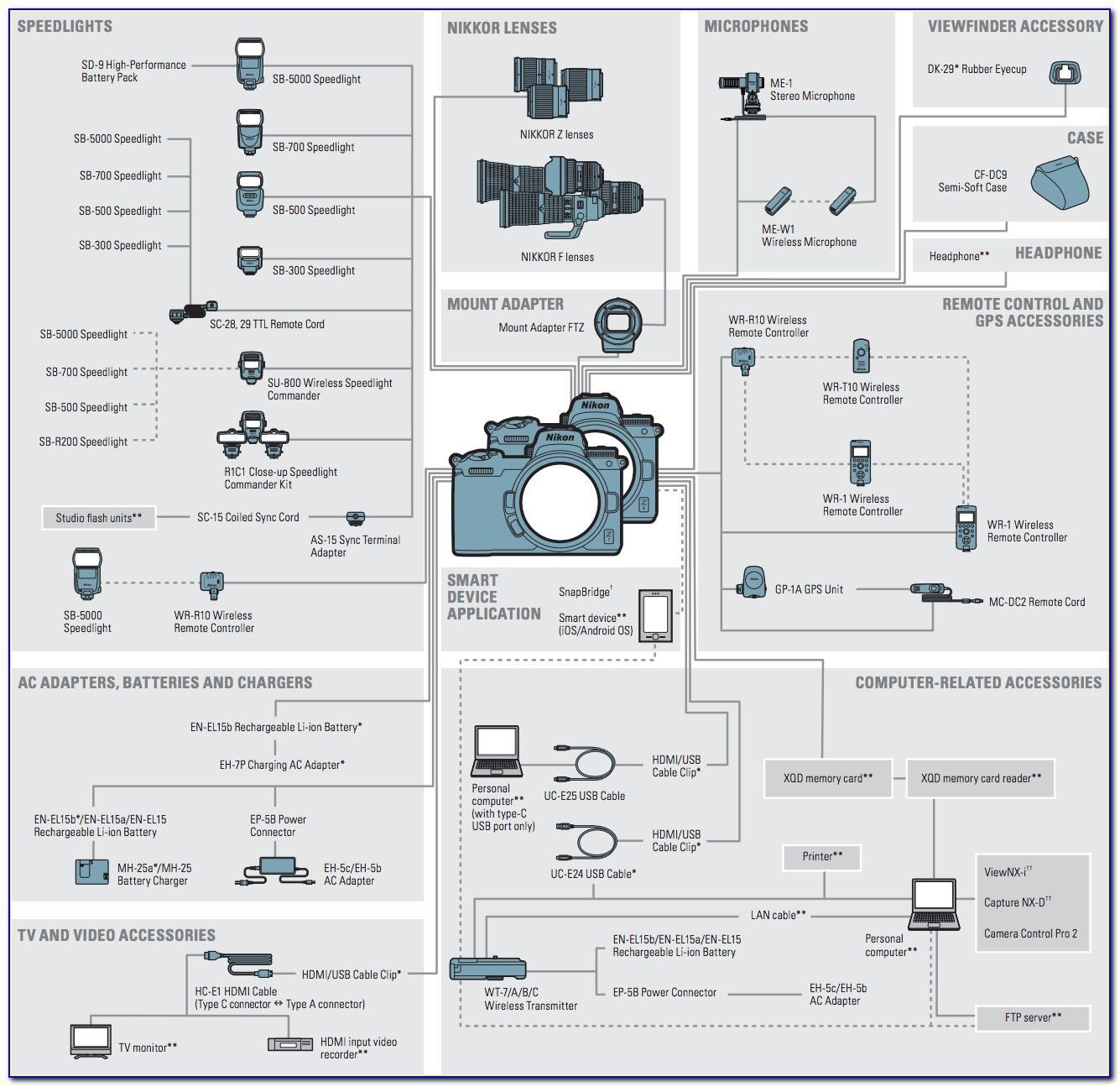 Nikon Z7 Brochure Pdf