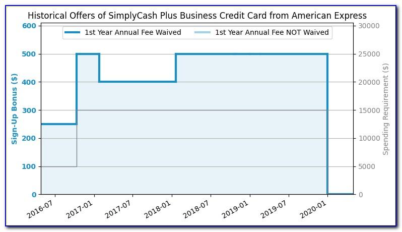 Staples Reorder Business Cards