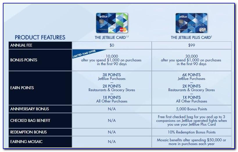 Jetblue Business Card Travel Benefits