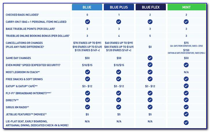 Jetblue Plus Card Benefits Free Checked Bag