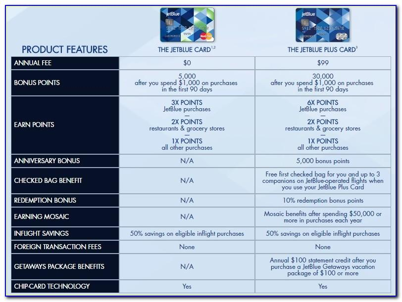 Jetblue Plus Credit Card Free Checked Bag