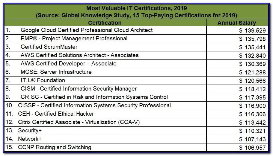 A+ Certification Salary Reddit