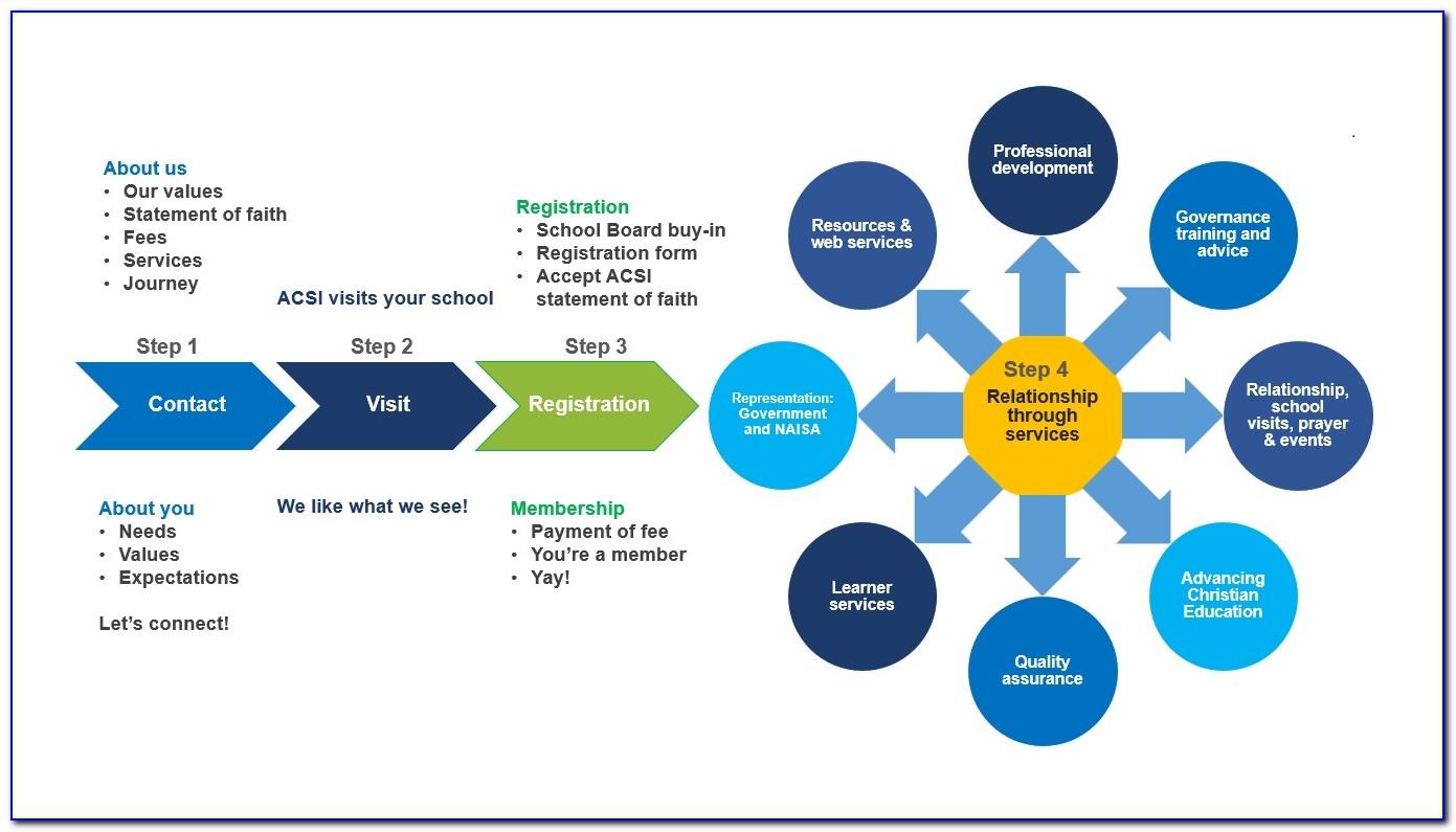 Acsi Temporary Teacher Certification