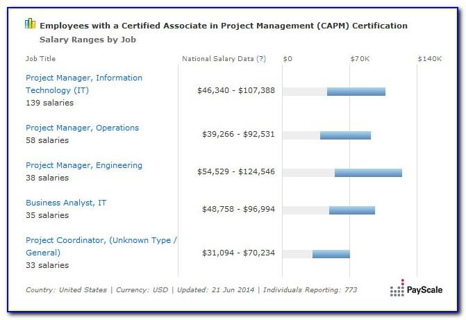 Capm Certification Jobs Salary