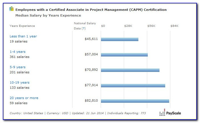 Capm Certification Salary In India
