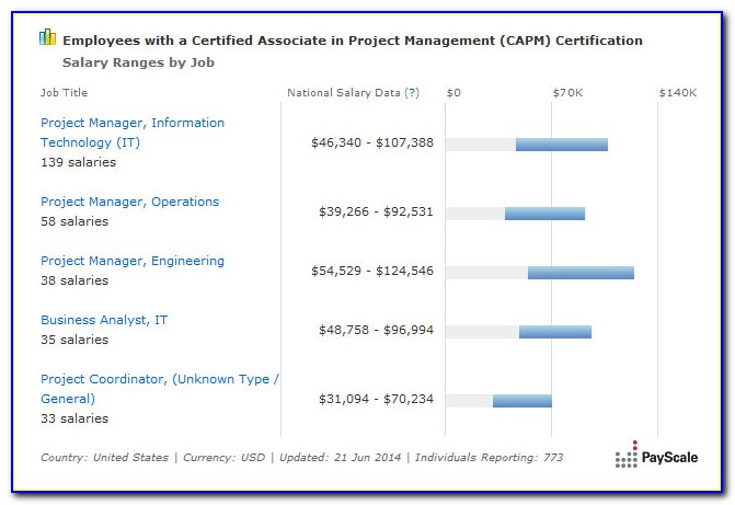 Capm Certification Salary Increase