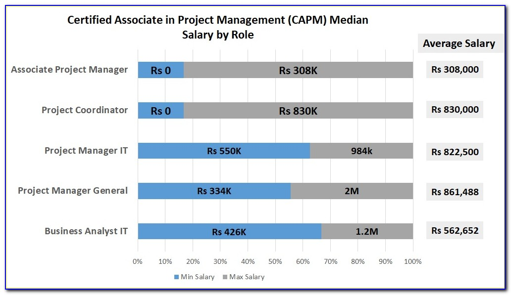 Capm Certified Salary In India