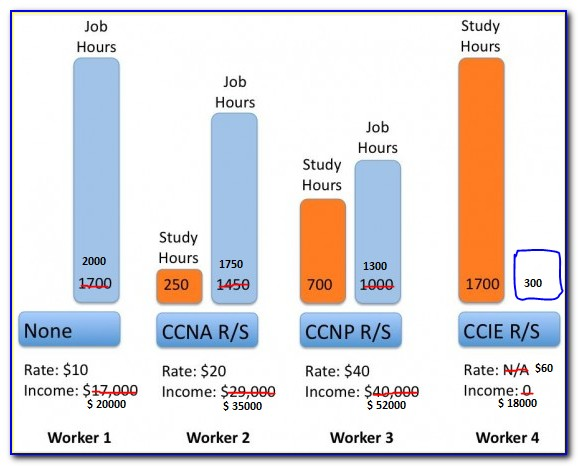 Cisco Certification Jobs Salary
