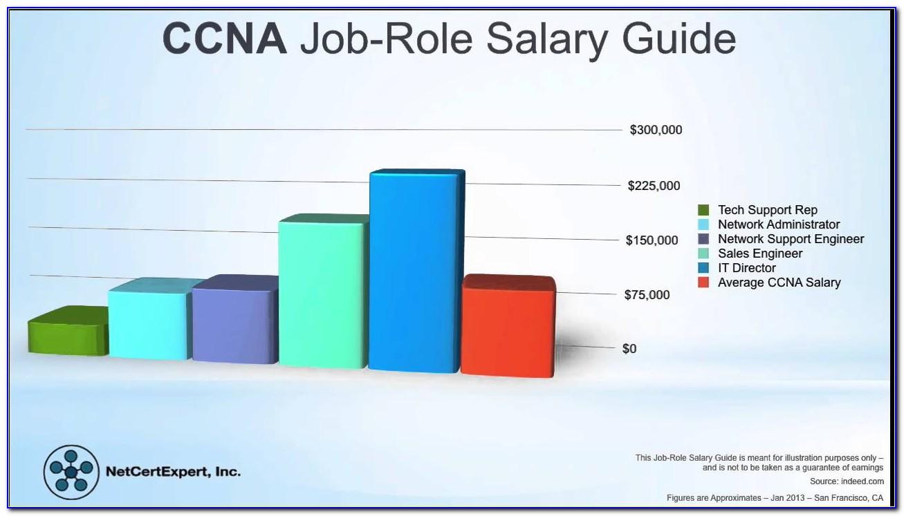 Cisco Certification Salary Reddit