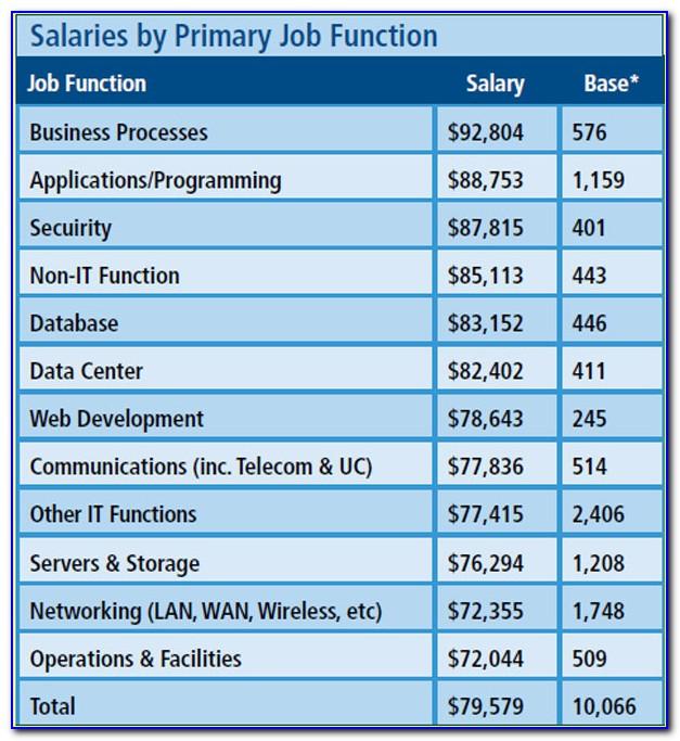 Cisco Certification Salary Uk