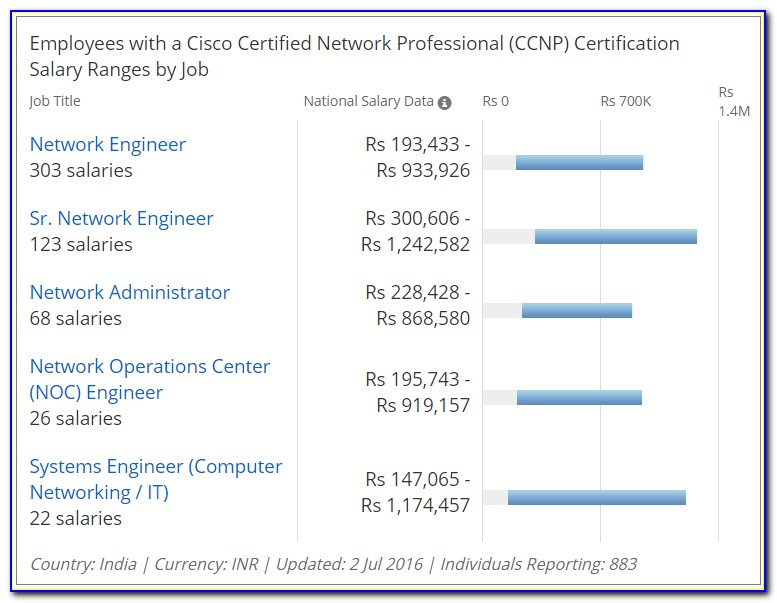 Cisco Certification Salary