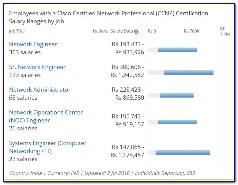 Cisco Cloud Certification Salary