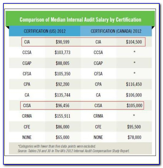 Comptia A+ Certification Salary