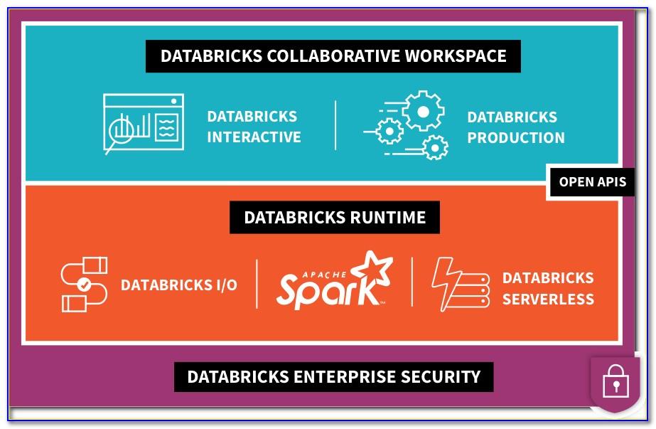 Databricks Spark Certification Preparation