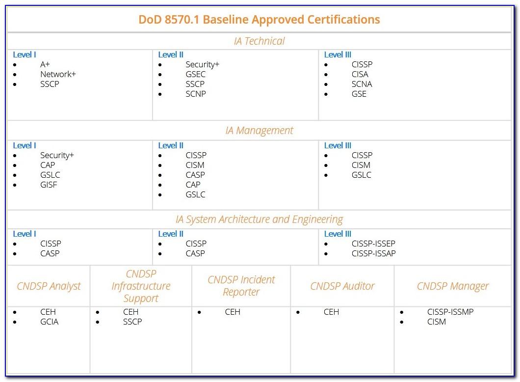 Iat Level Ii Certification Per Dod 8570