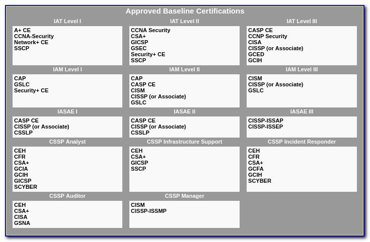 Iat Level Ii Certification Requirements