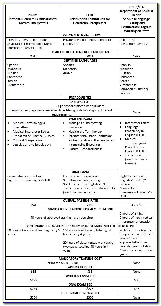 Medical Interpreter Certification Sample Test