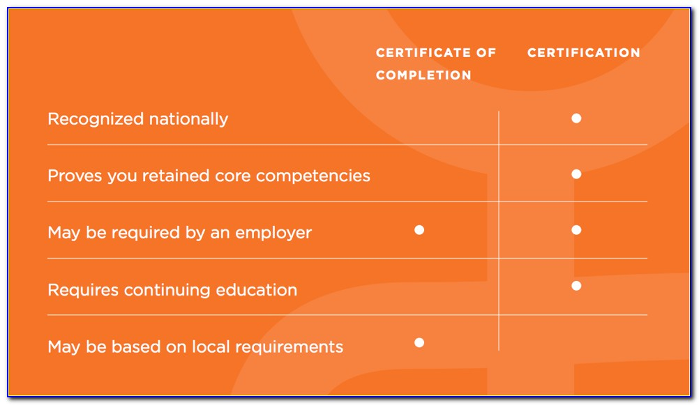 Nha Certified Medical Assistant Verification