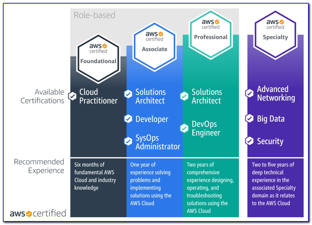 Oracle Cloud Certification Path