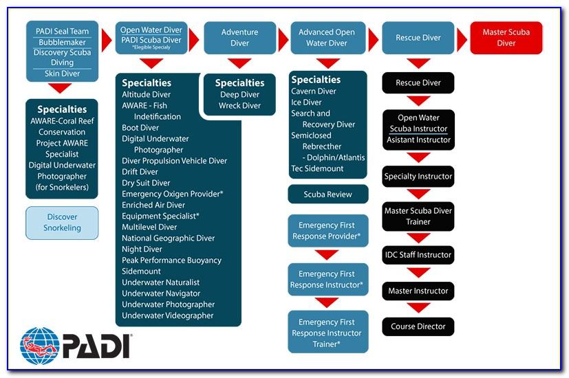 Padi Scuba Diver Certification Levels