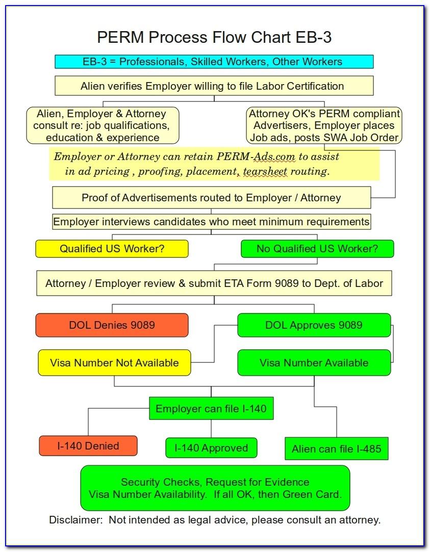 Perm Labor Certification Process Time