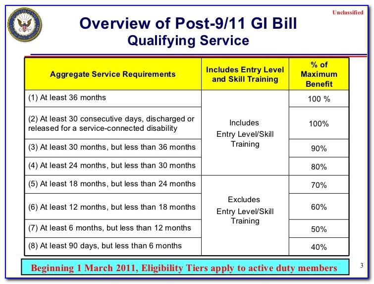 Print Certificate Of Eligibility Gi Bill