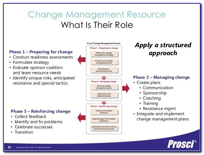 Prosci Change Management Certification Australia