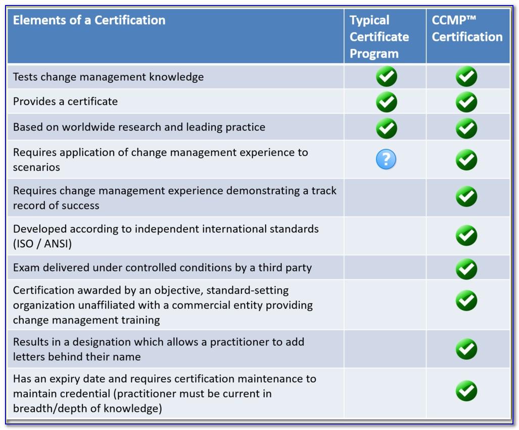 Prosci Change Management Certification Cost