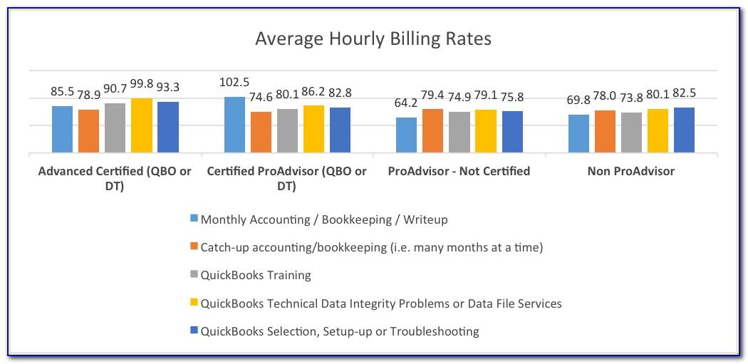 Quickbooks Proadvisor Certification Practice Test
