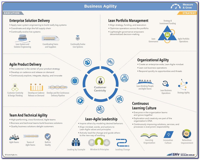 Safe Agilist Certification Renewal