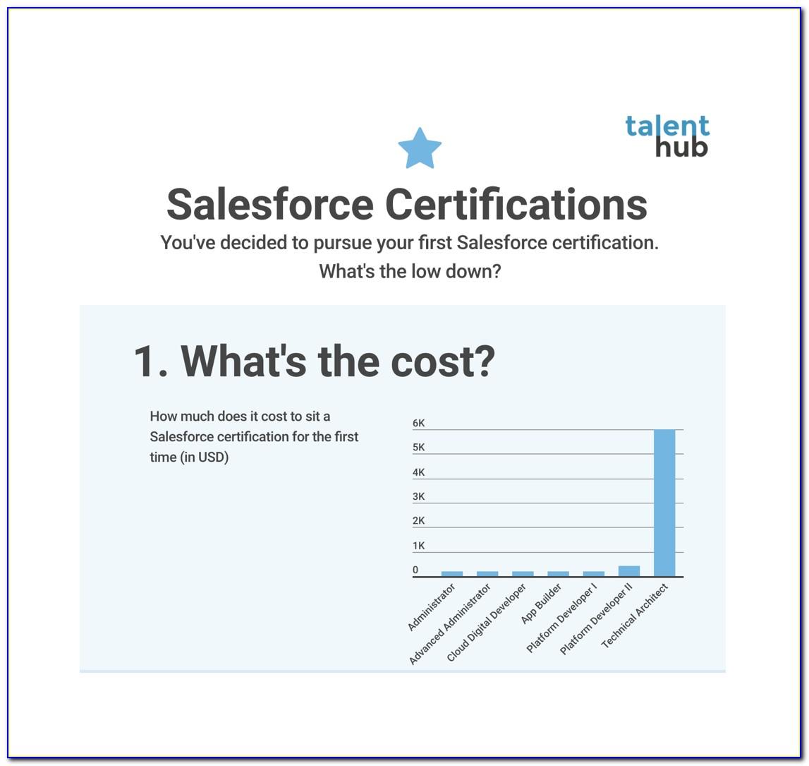Salesforce Certification Exam Online