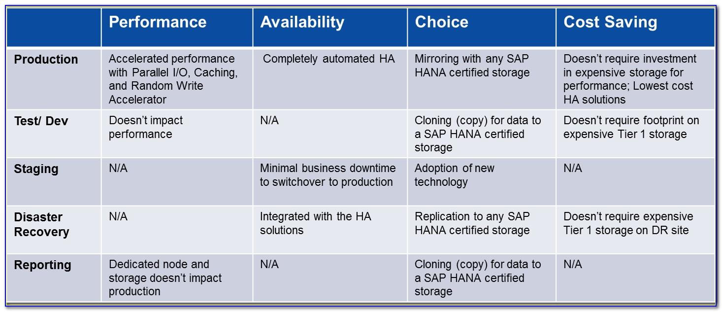 Sap Hana Certification List