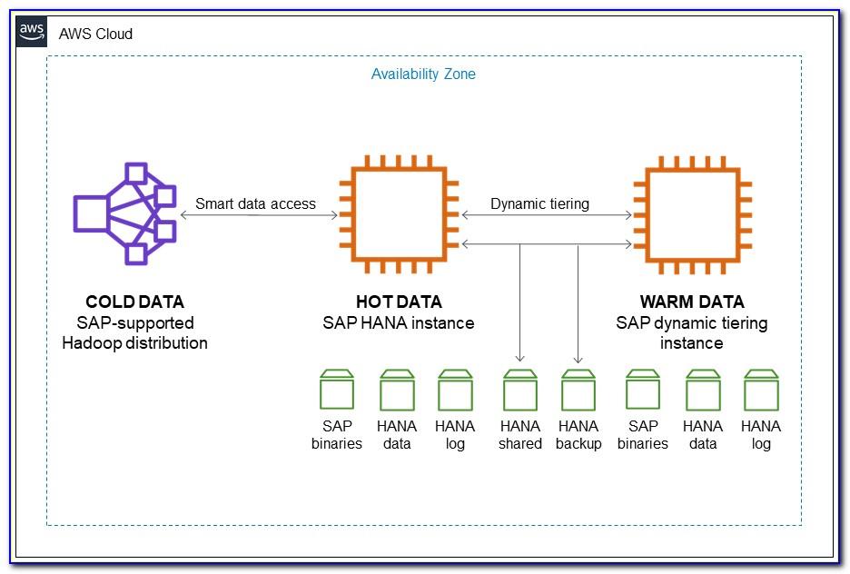 Sap Hana Certification Material