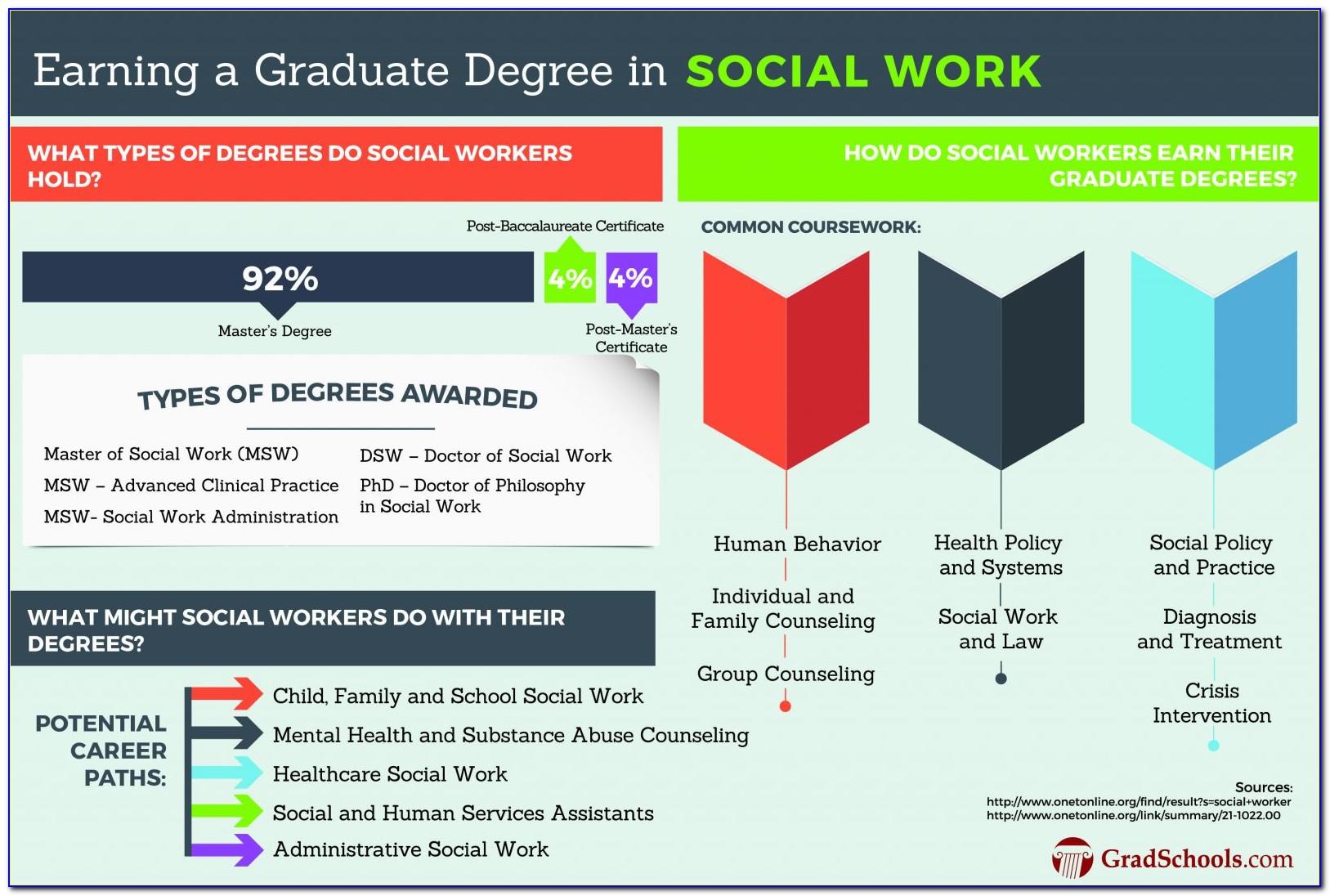 Social Work Certificate Online Free