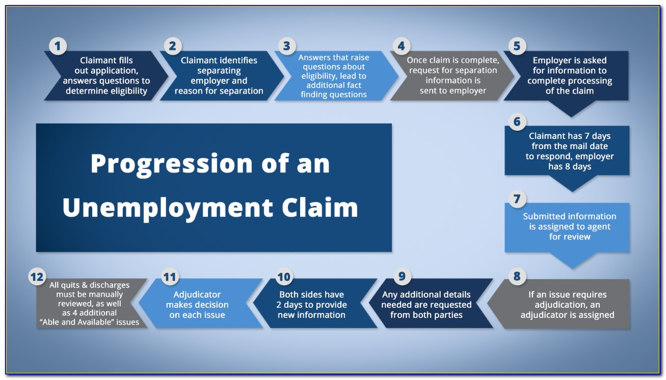 Tn Unemployment Weekly Certification Questions
